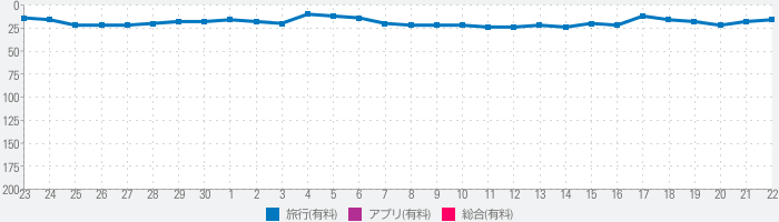 ことりっぷ 会話帖 Pro ~海外旅行会話&翻訳~のランキング推移