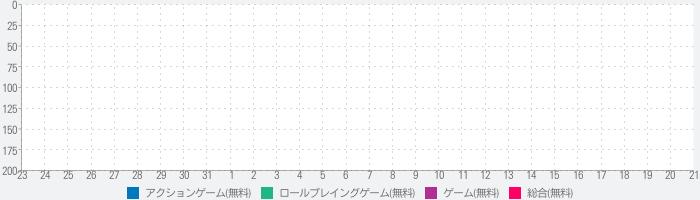 Anima ARPG (2020)のランキング推移