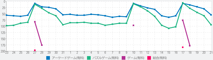 INKS.のランキング推移