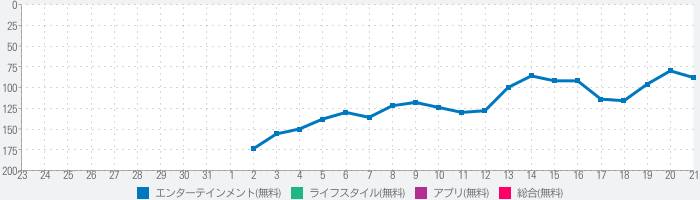 3 Tiles - Puzzle Match Gameのランキング推移