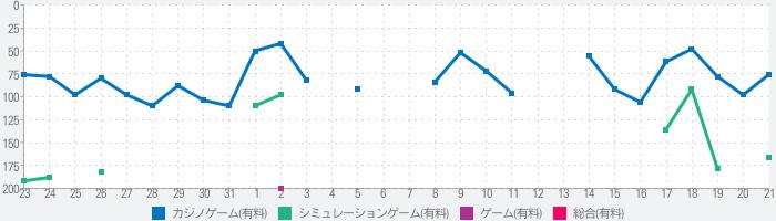 CR戦国†恋姫のランキング推移