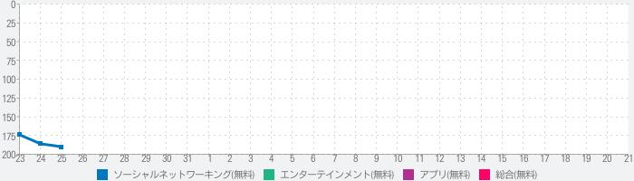 DokiDoki Live(ドキドキライブ)-配信アプリのランキング推移