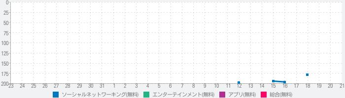MICO:ライブ配信に行くのランキング推移