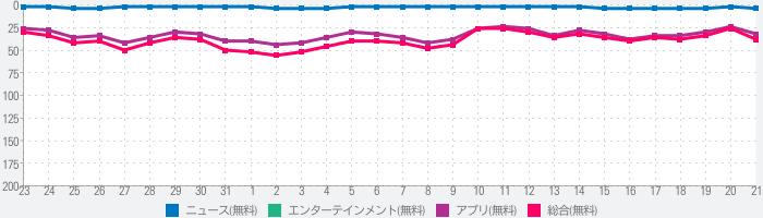 Yahoo! JAPANのランキング推移