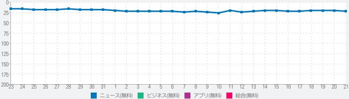 NHK WORLD-JAPANのランキング推移