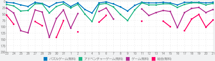 Tick Tock: A Tale for Twoのランキング推移
