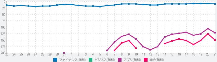 iSPEED - 楽天証券の株アプリのランキング推移