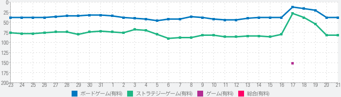 Small World - The Board Gameのランキング推移
