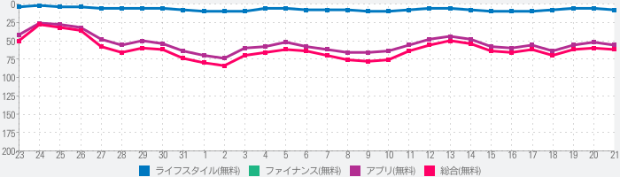 majica~電子マネー公式アプリ~のランキング推移
