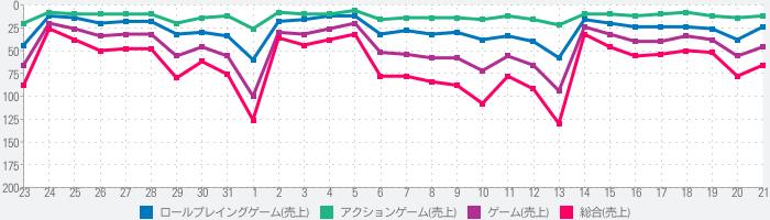 日本 売上ランキング推移 魔剣伝説 - iPhoneアプリ