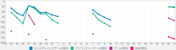Zelle - オカルトアドベンチャーのランキング推移