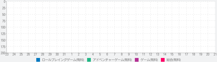 Corpse Party BLOOD DRIVE ENのランキング推移