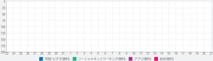 LiveFrameのランキング推移