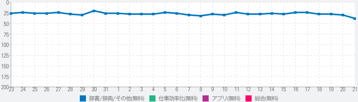 Weblio英語翻訳 発音もわかる翻訳アプリのランキング推移