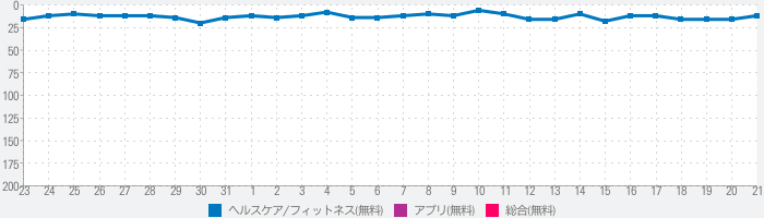 Relax Melodies: Sleep Soundsのランキング推移