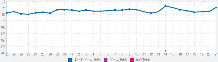 桃太郎電鉄JAPAN+のランキング推移