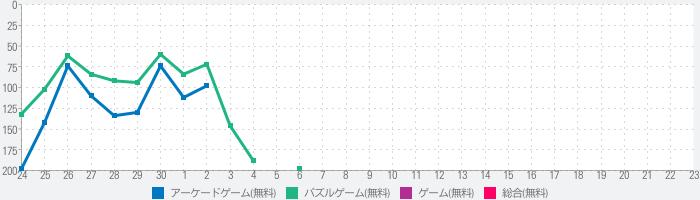 LINE POP2のランキング推移