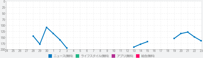 終活ニュース-宮-KUUのランキング推移