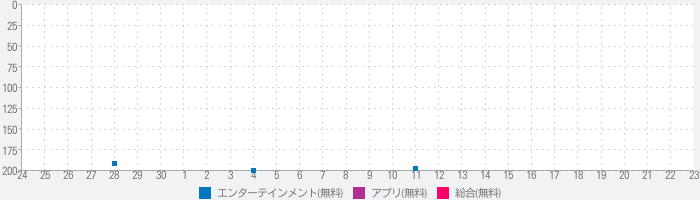 Panasonic Media Accessのランキング推移