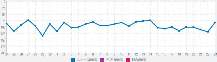 テレ朝newsのランキング推移
