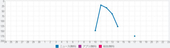 東京中日スポーツ電子版のランキング推移