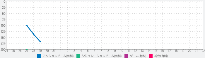 Emily Wants to Play Proのランキング推移