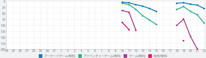 ゆるキャン△ VIRTUAL CAMP ~麓キャンプ場編~のランキング推移