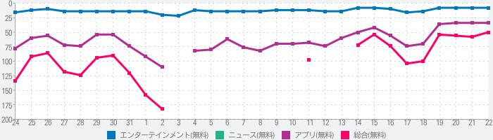 NHKプラスのランキング推移