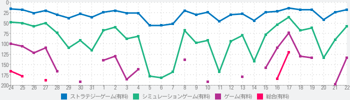 Five Nights at Freddy's 2のランキング推移