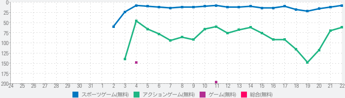 Baseball Clash: Real-time gameのランキング推移