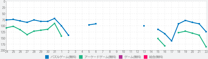 Collect Cubesのランキング推移