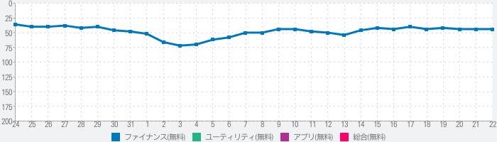 モバイルエージェント(東京海上日動)のランキング推移
