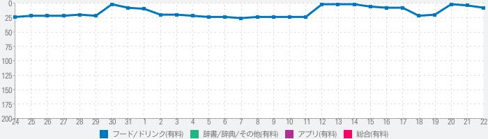日本食品成分ナビ+レシピ管理のランキング推移