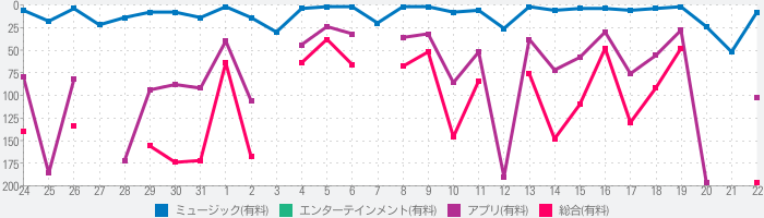 Mobile VOCALOID Editorのランキング推移