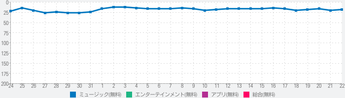 myTuner Radio ラジオ日本 FM / AMのランキング推移