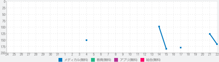 2019 A&P Perpetualのランキング推移