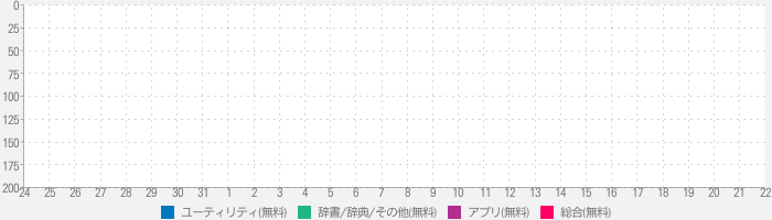 mobile wiki: Read wikipedia articles offline & Refer featured news, pic, article, quiz, today in historyのランキング推移