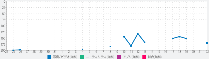 WebCollectorのランキング推移