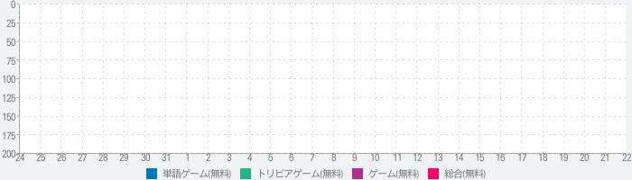 漢字検定−読みの特訓 〜級別漢字表対応〜のランキング推移