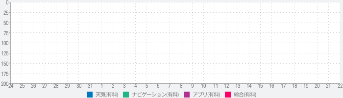 NOAA Buoy - Real Time Data on Stations & Shipsのランキング推移