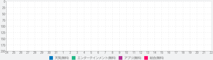 Storm Sounds: Make it Rain in Your Handのランキング推移