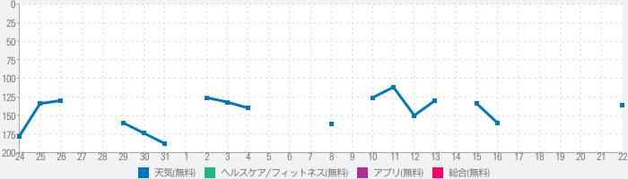 UV Index Widget - Worldwideのランキング推移