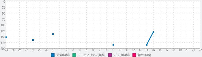 日本の天気のランキング推移