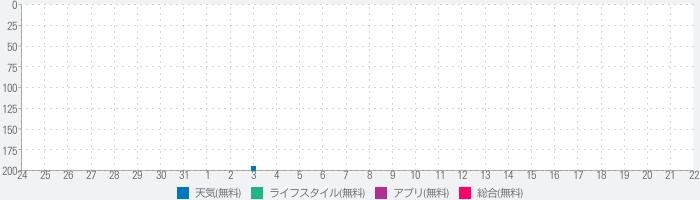 東京天気iのランキング推移