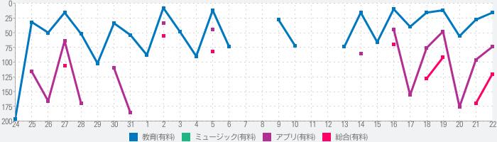おんぷちゃん for iPadのランキング推移