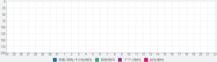 パーツで漢字検索のランキング推移