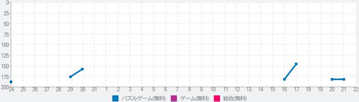 LINE ハローBT21~SEASON2~のランキング推移