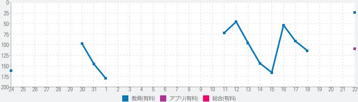 キクタン TOEIC®【All-in-One版】(アルク)のランキング推移