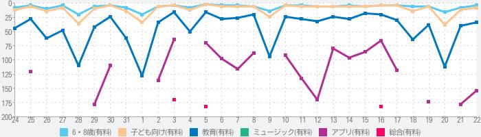 おんぷちゃんプラスのランキング推移