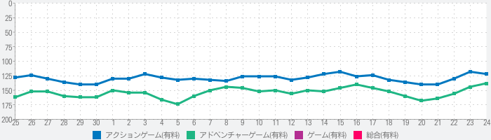 Perfect Cellのランキング推移